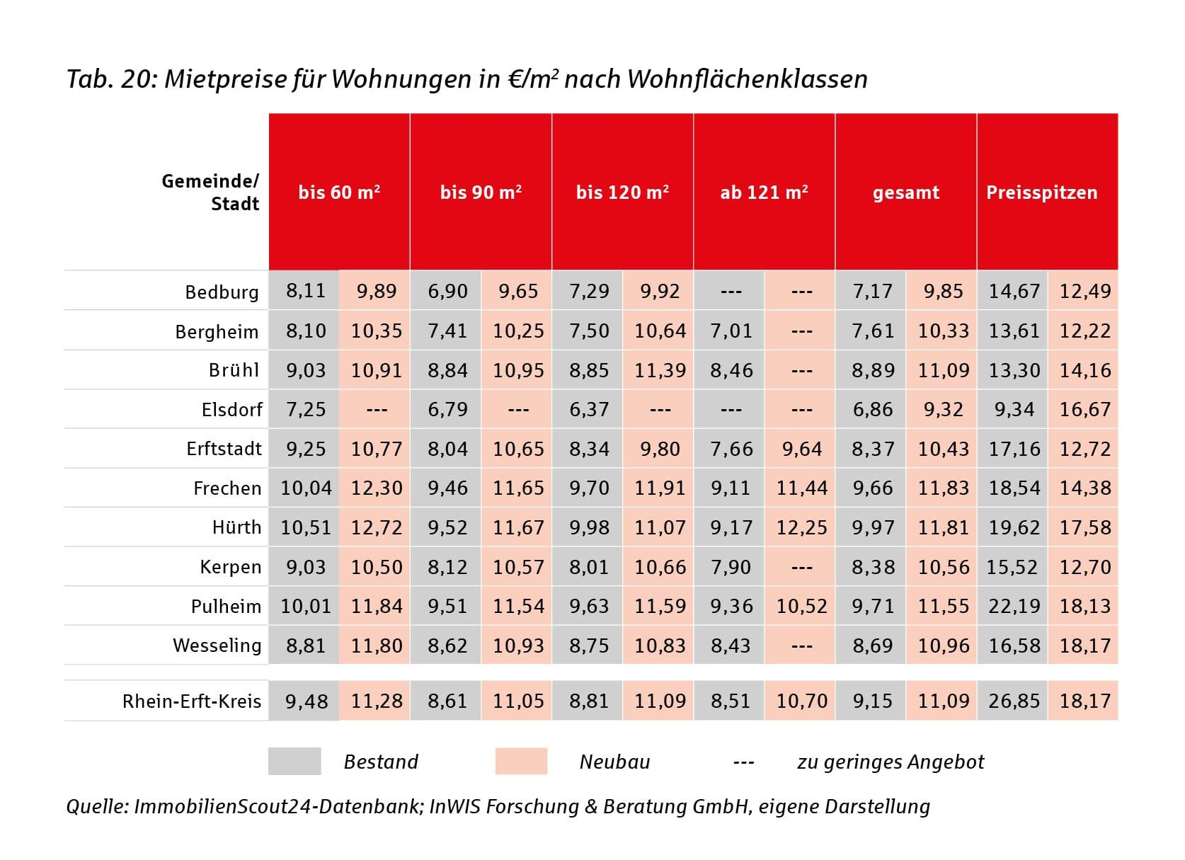 Tabelle: Mietpreise für Wohnungen in €/m² nach Wohnflächenklassen